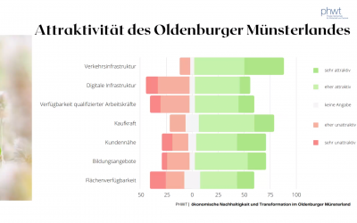 Digitaler Workshop am 23. März 2021 zur Online-Studie der PHWT